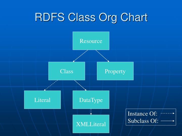 RDFS Class Org Chart