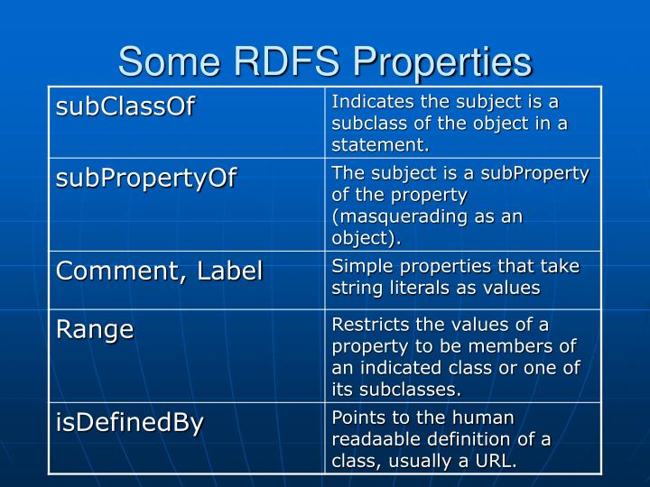 Some RDFS Properties