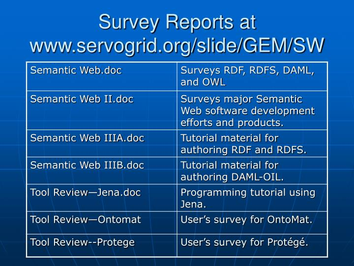 Survey Reports at www.servogrid.org/slide/GEM/SW
