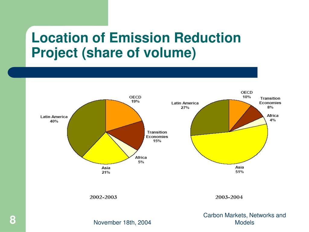 Location of Emission Reduction Project (share of volume)