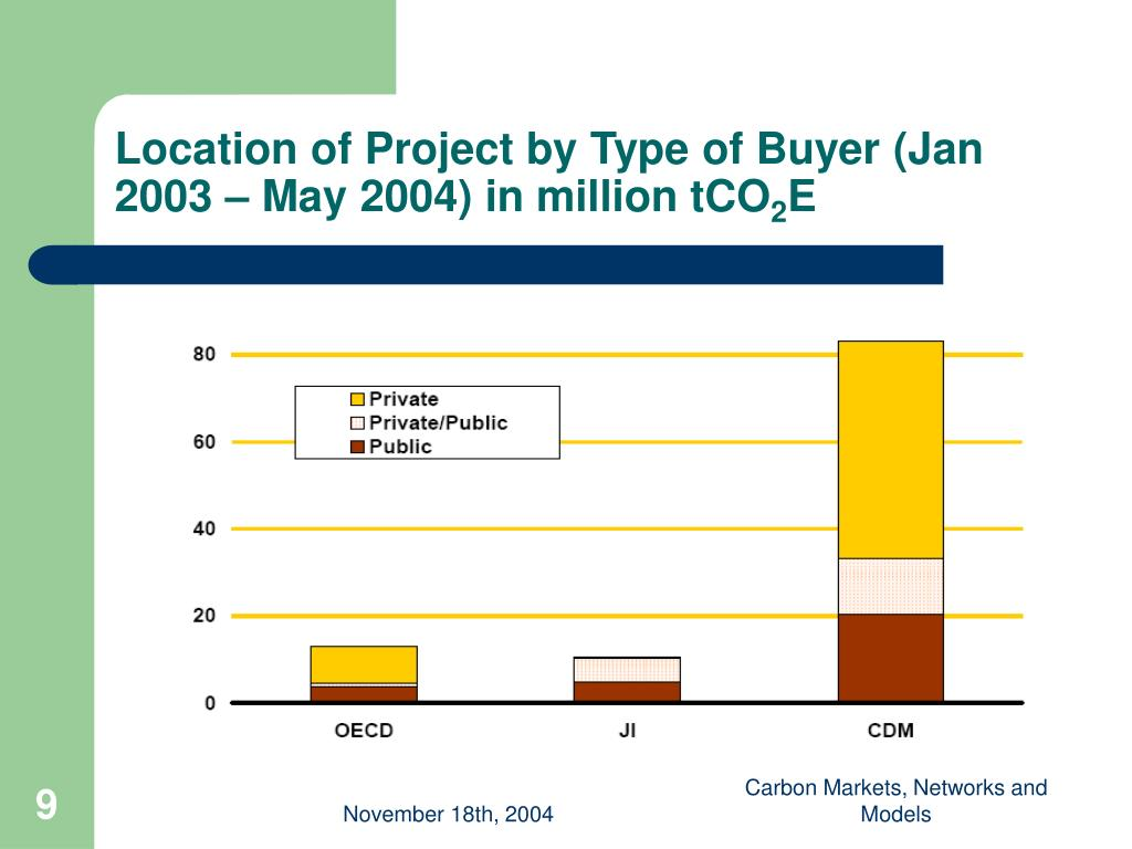 Location of Project by Type of Buyer (Jan 2003 – May 2004) in million tCO