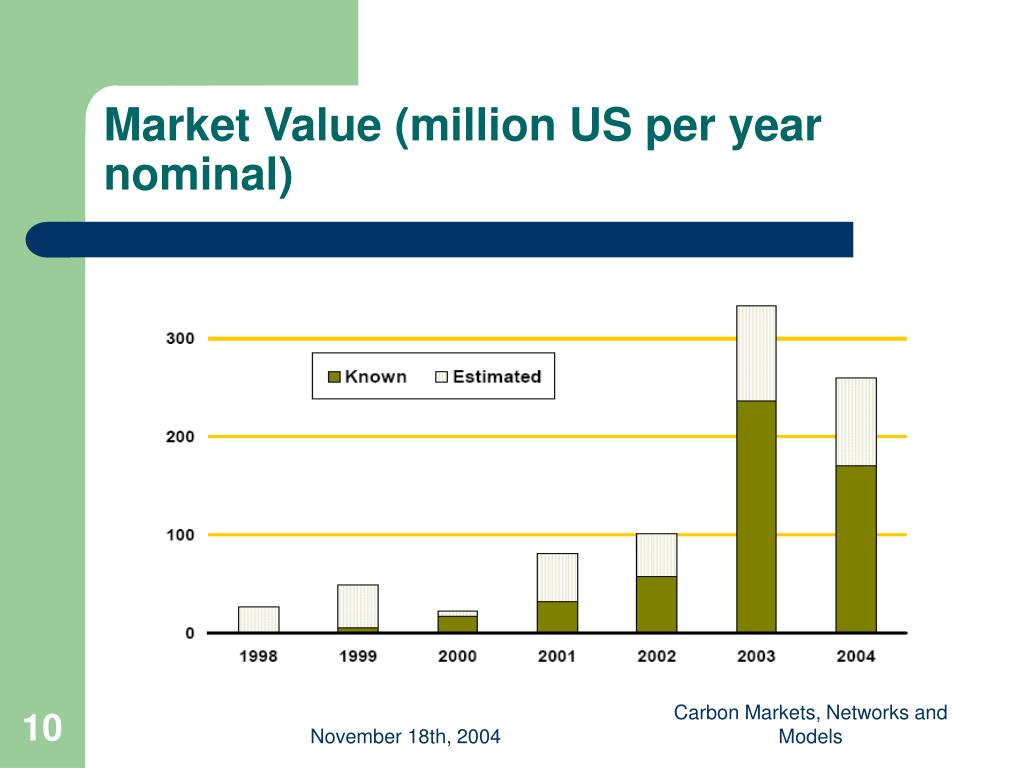 Market Value (million US per year nominal)
