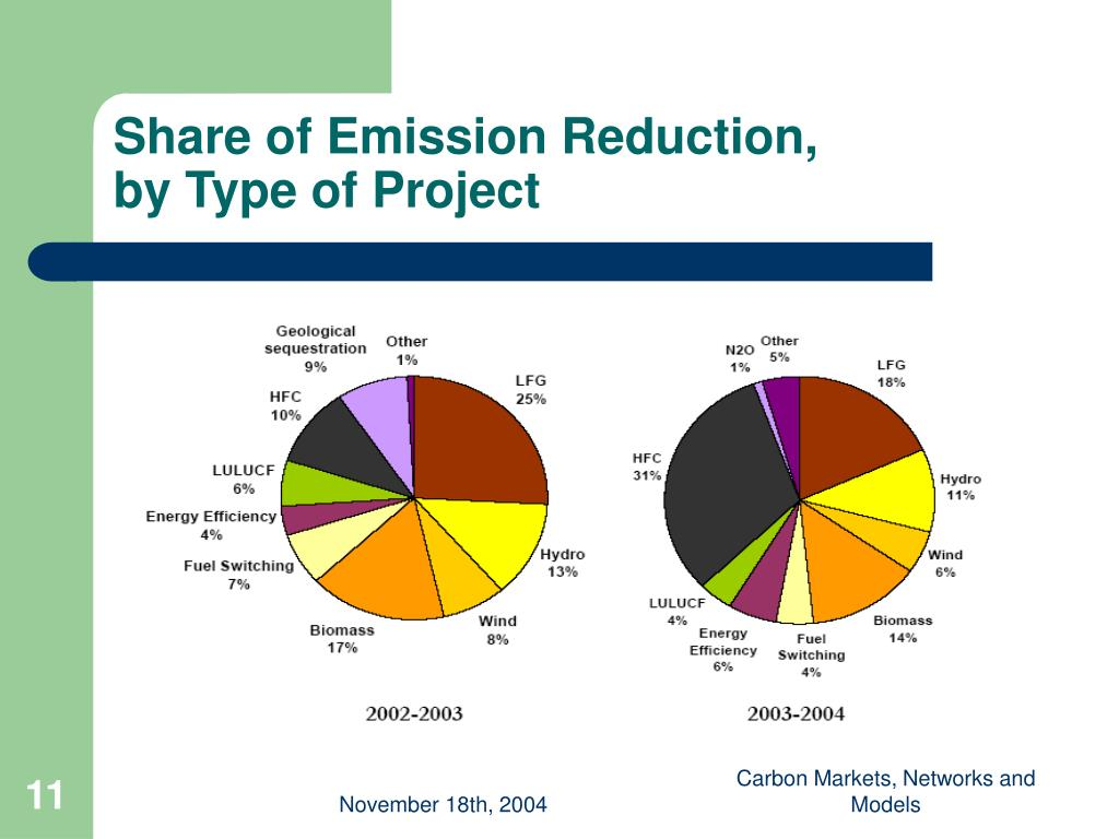 Share of Emission Reduction,