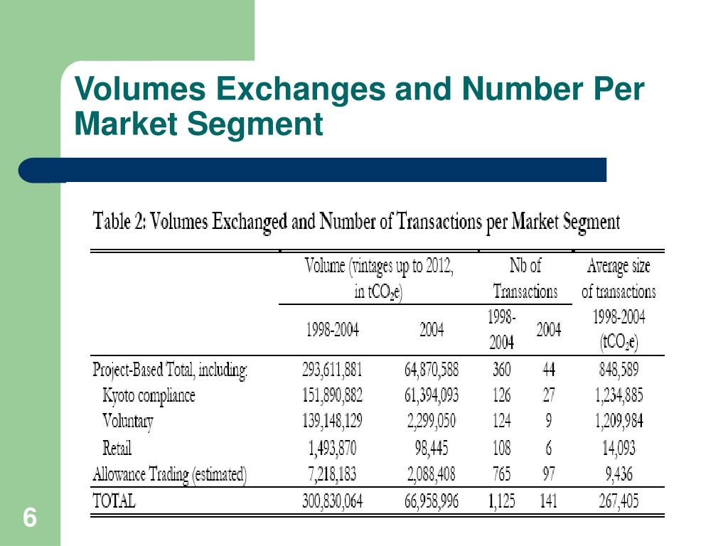 Volumes Exchanges and Number Per Market Segment