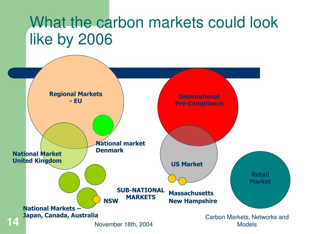 What the carbon markets could look like by 2006