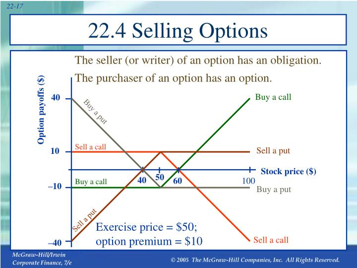 22.4 Selling Options