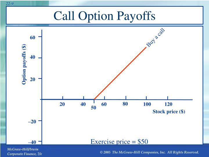 Call Option Payoffs