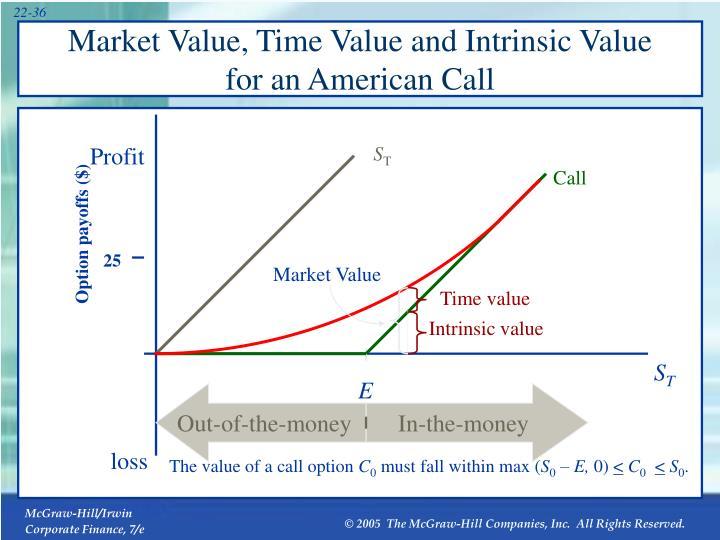 Market Value