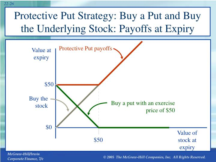 Protective Put Strategy: Buy a Put and Buy the Underlying Stock: Payoffs at Expiry