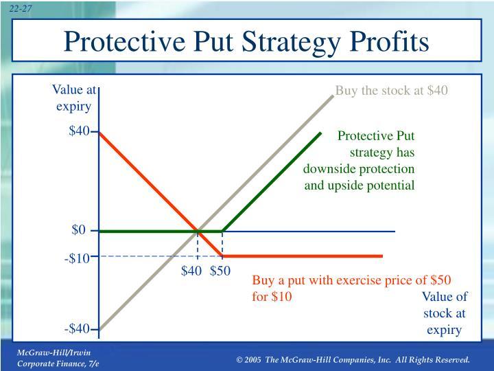 Protective Put Strategy Profits