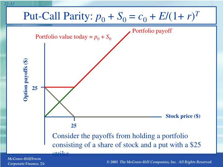 Put-Call Parity:
