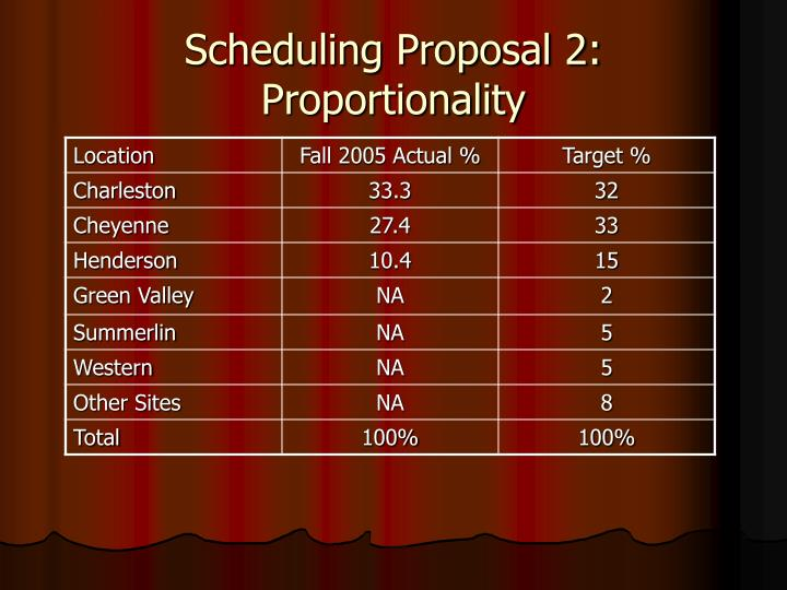 Scheduling Proposal 2:  Proportionality