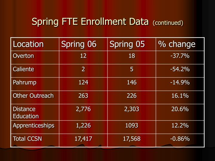 Spring FTE Enrollment Data