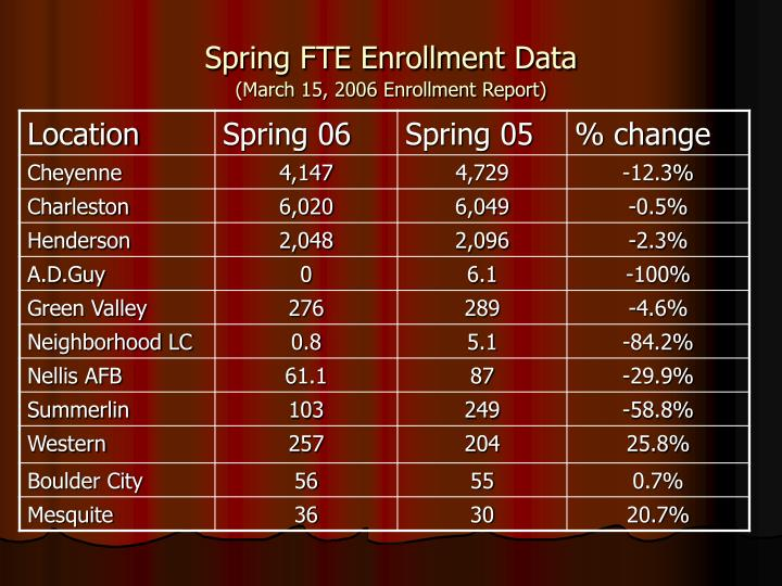 Spring fte enrollment data march 15 2006 enrollment report