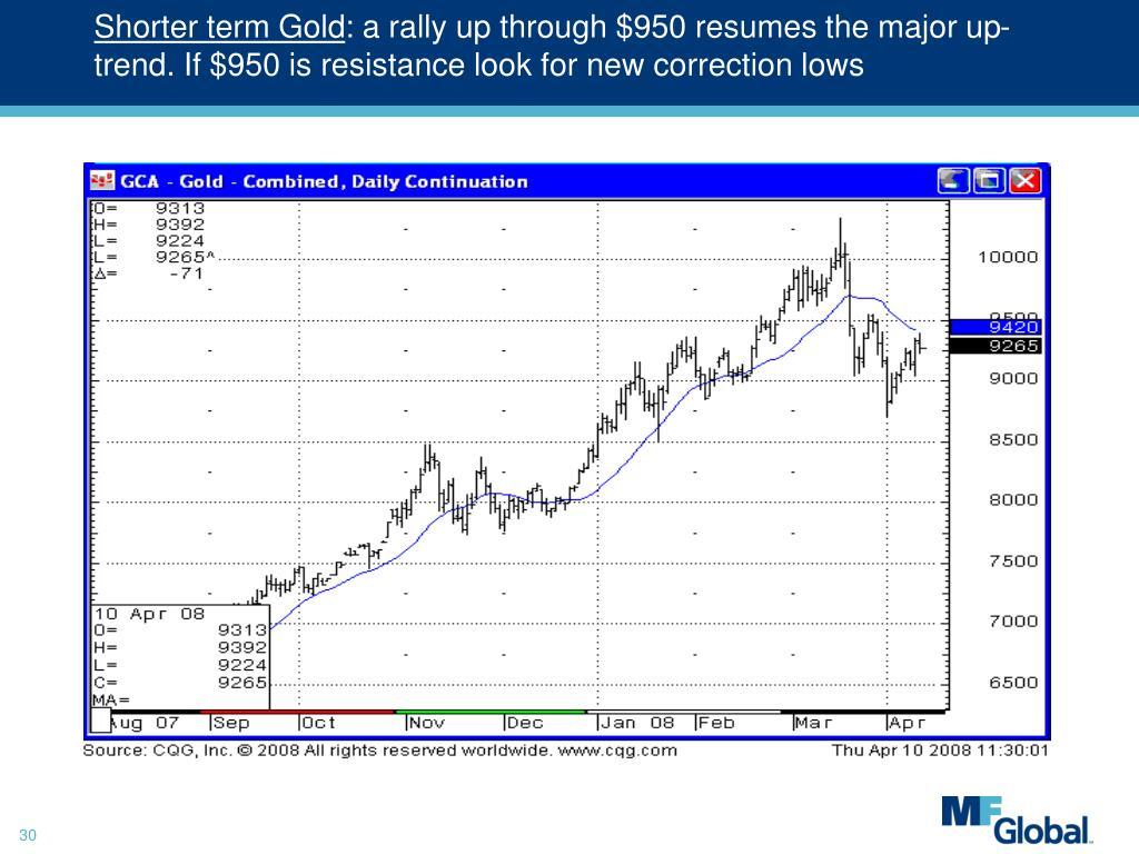 Shorter term Gold