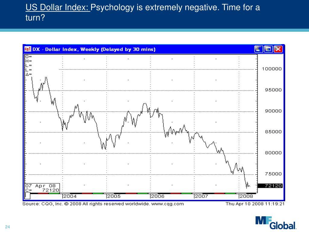 US Dollar Index: