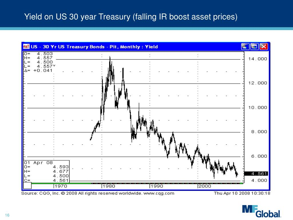Yield on US 30 year Treasury (falling IR boost asset prices)
