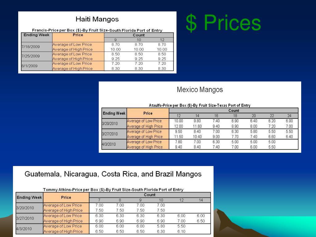 $ Prices