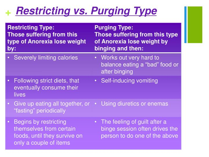 Restricting vs. Purging Type