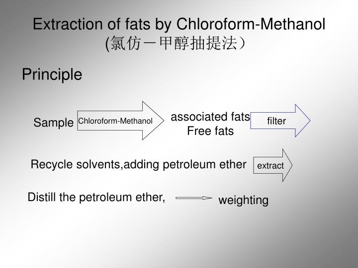 Extraction of fats by Chloroform-Methanol  (