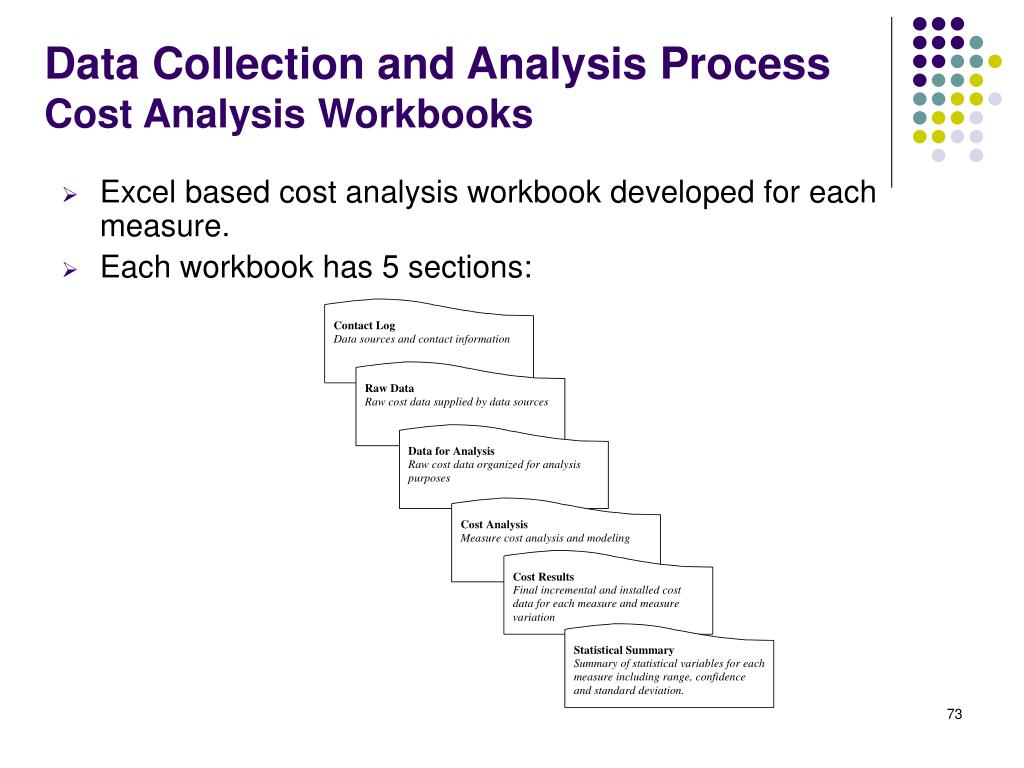 Excel based cost analysis workbook developed for each measure.