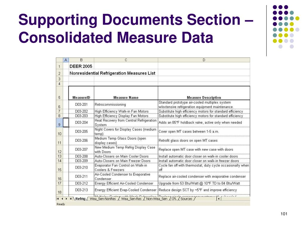Supporting Documents Section – Consolidated Measure Data