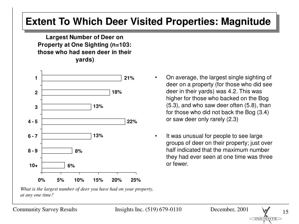 Extent To Which Deer Visited Properties: Magnitude
