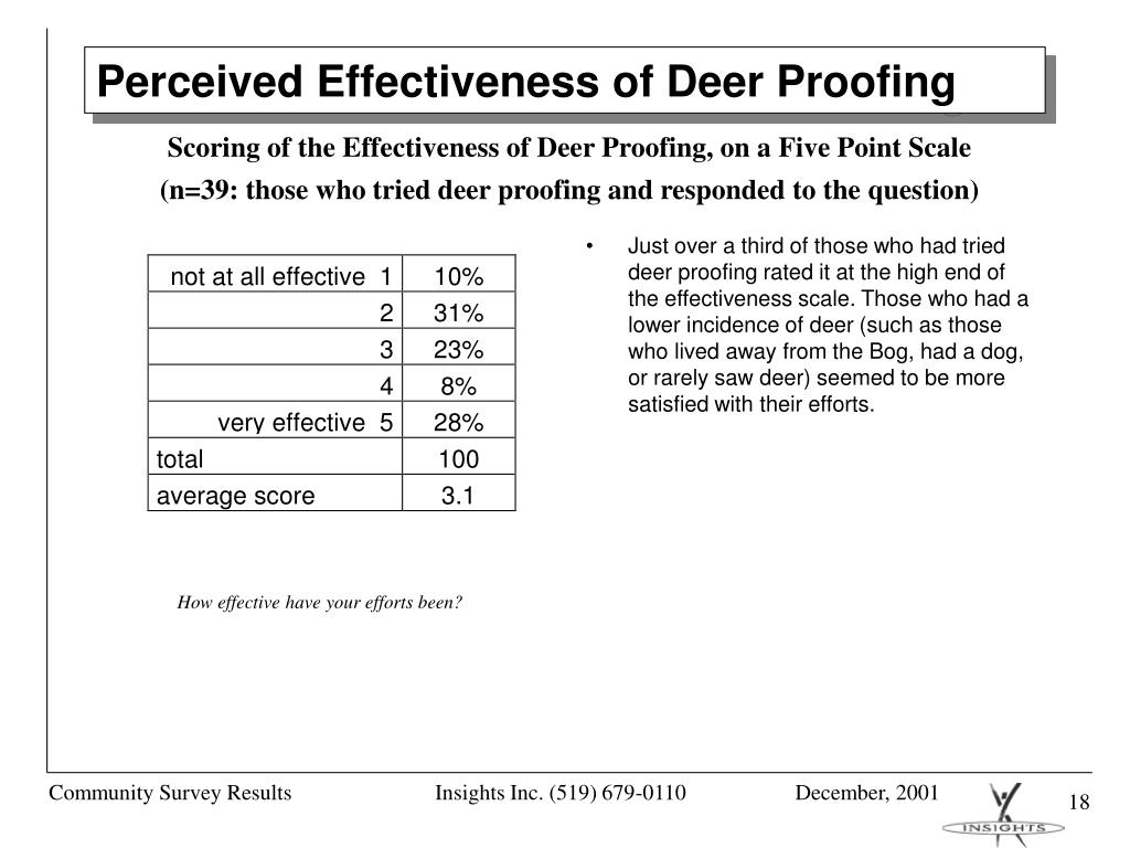 Just over a third of those who had tried deer proofing rated it at the high end of the effectiveness scale. Those who had a lower incidence of deer (such as those who lived away from the Bog, had a dog, or rarely saw deer) seemed to be more satisfied with their efforts.