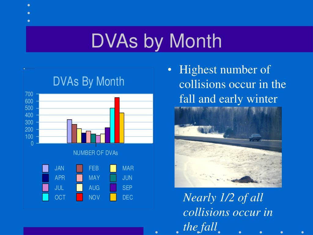 DVAs by Month