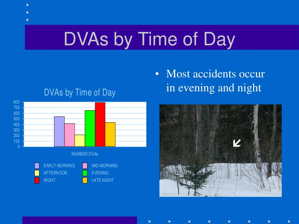 DVAs by Time of Day