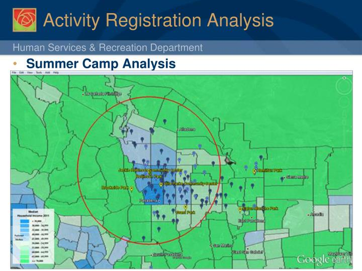 Activity Registration Analysis