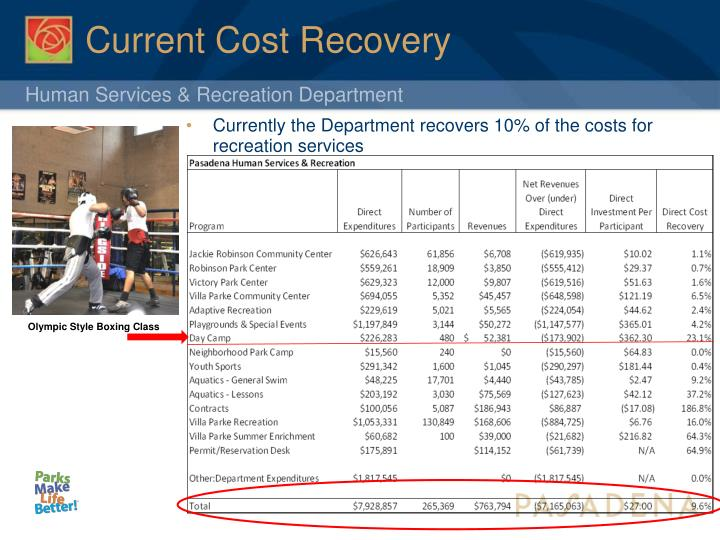 Current Cost Recovery