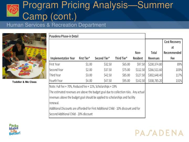 Program Pricing Analysis—Summer Camp (cont.)