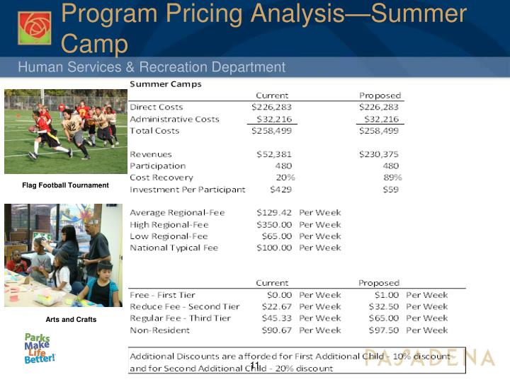 Program Pricing Analysis—Summer Camp