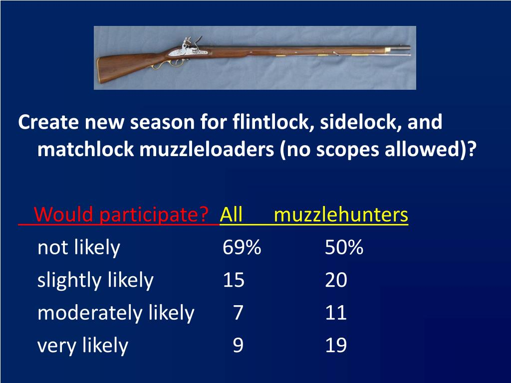 Create new season for flintlock, sidelock, and matchlock muzzleloaders (no scopes allowed)?