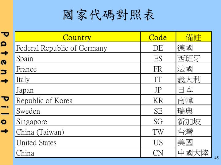 國家代碼對照表
