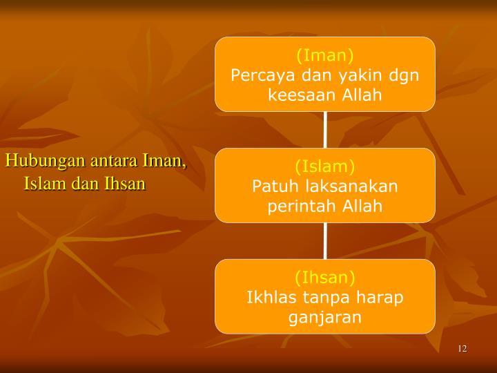 Hubungan antara Iman, Islam dan Ihsan