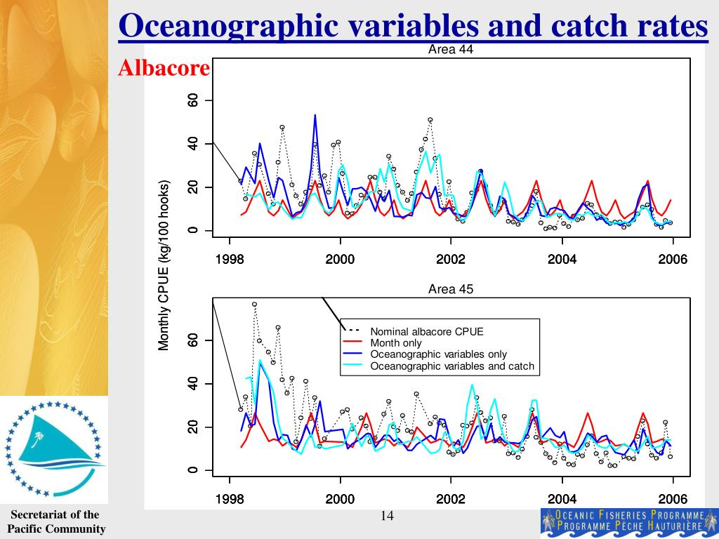 Oceanographic variables and catch rates