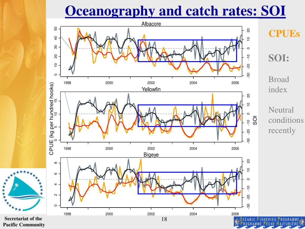 Oceanography and catch rates: SOI