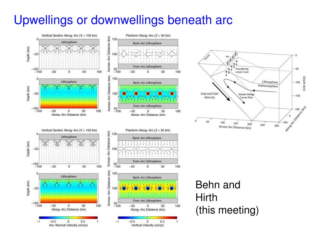 Upwellings or downwellings beneath arc