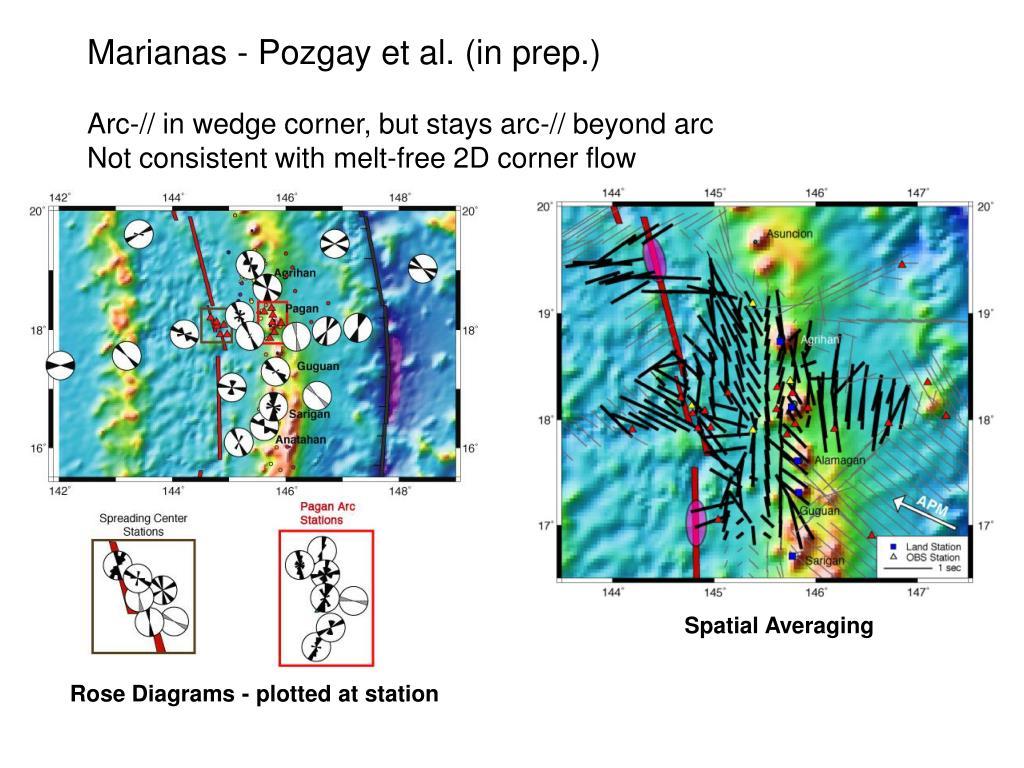 Marianas - Pozgay et al. (in prep.)