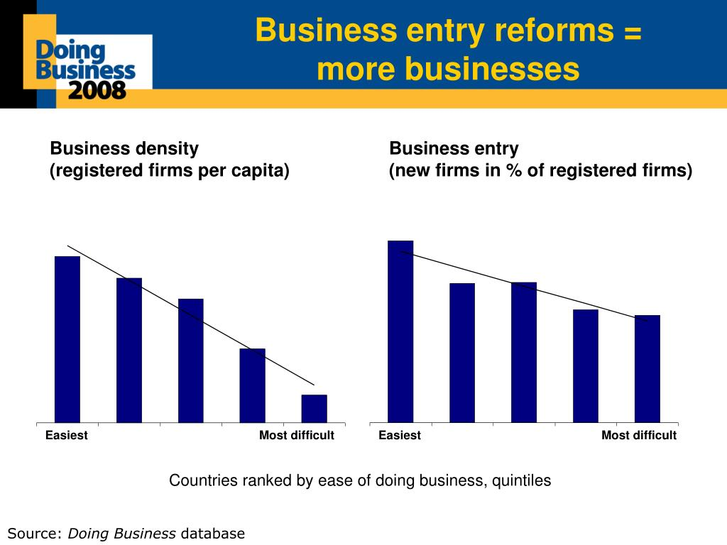 Business entry reforms =