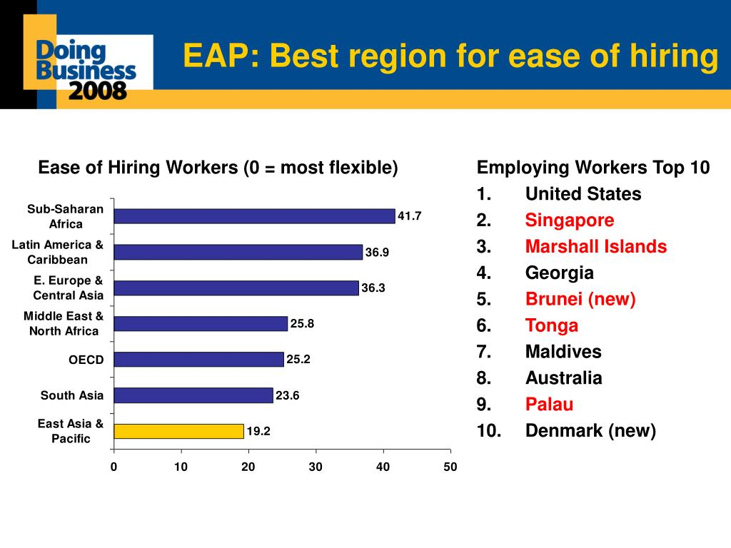 EAP: Best region for ease of hiring