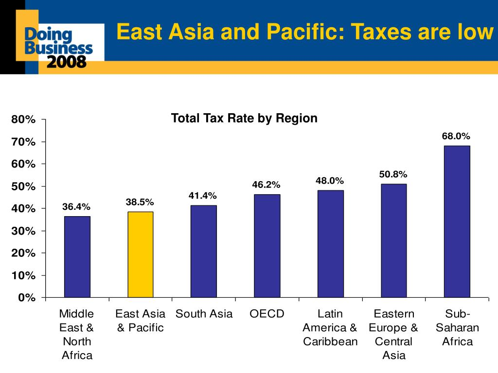 East Asia and Pacific: Taxes are low