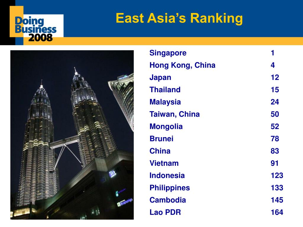 East Asia's Ranking