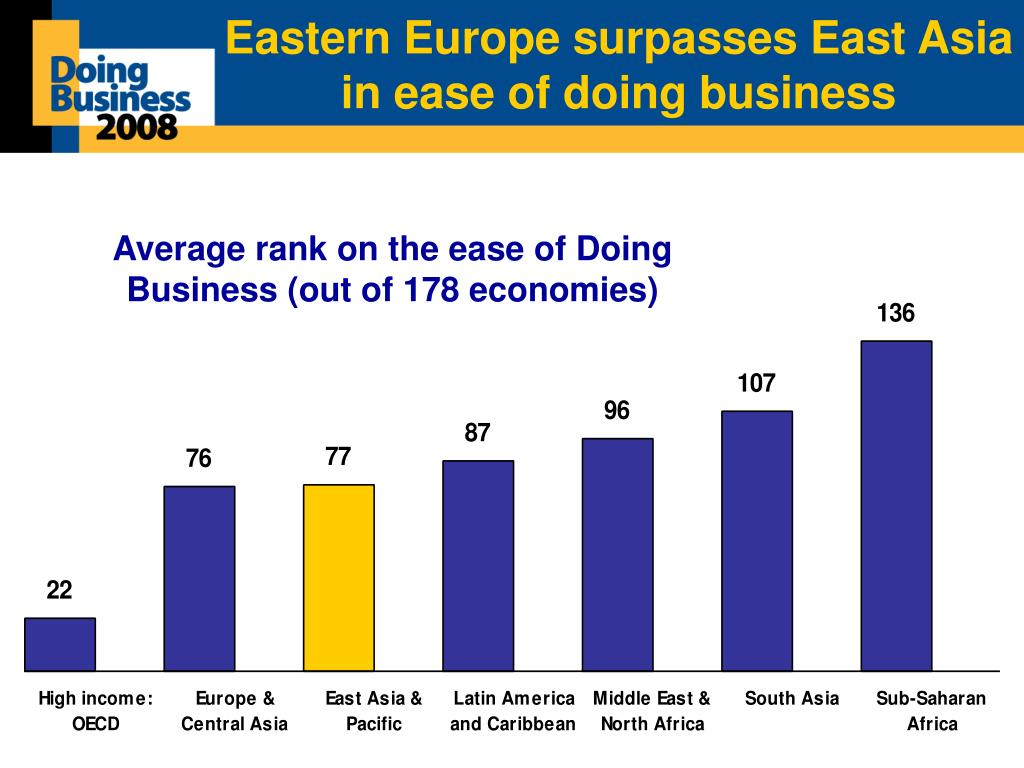 Eastern Europe surpasses East Asia in ease of doing business