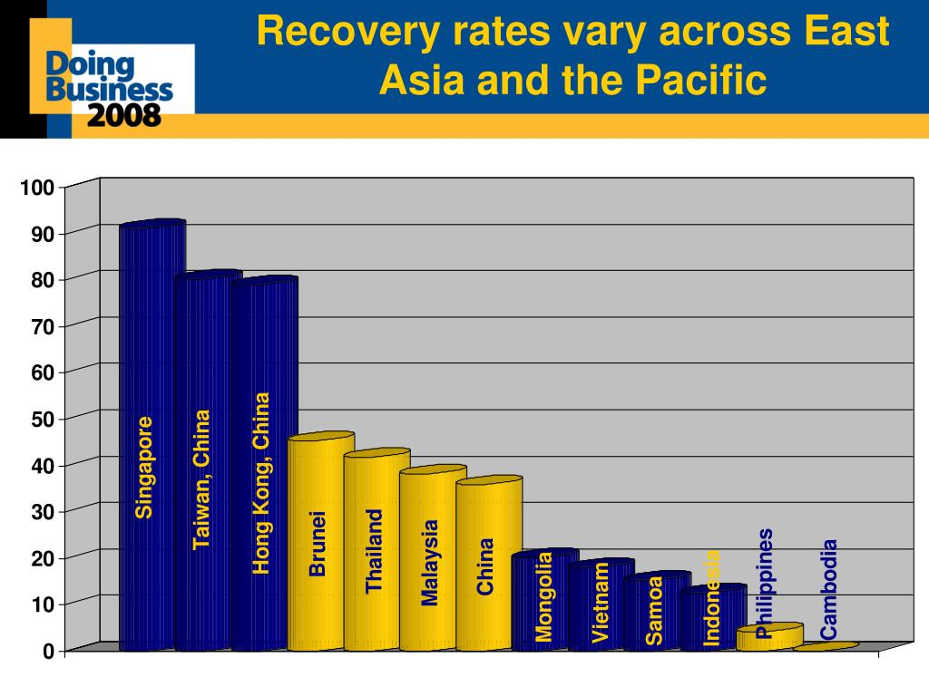 Recovery rates vary across East Asia and the Pacific