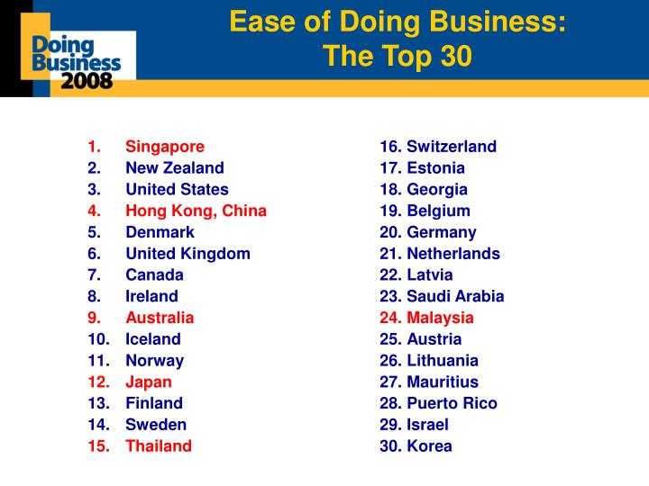 Ease of Doing Business: