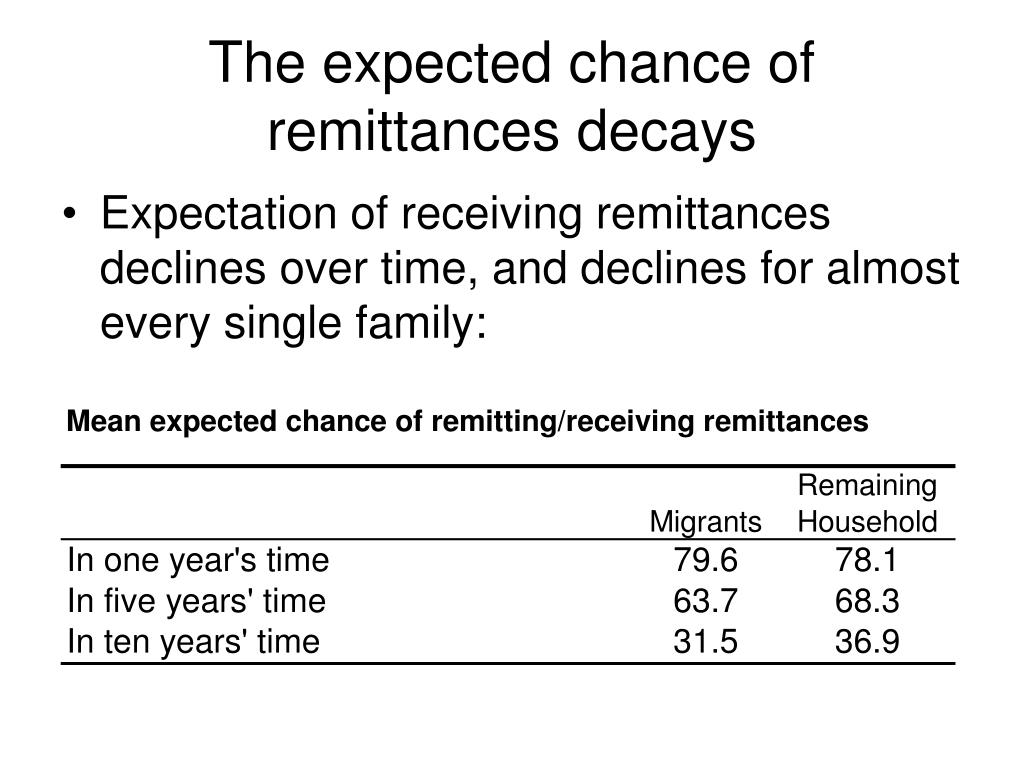 The expected chance of remittances decays
