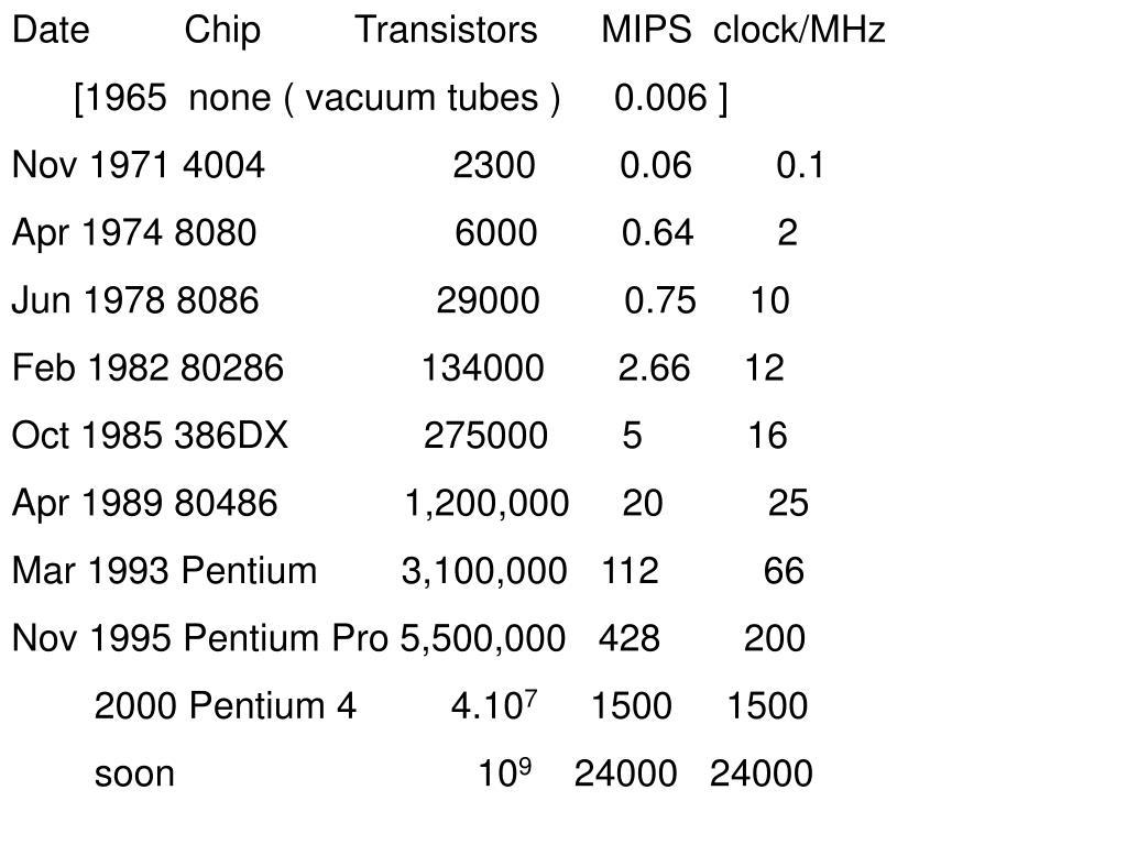 Date         Chip         Transistors      MIPS  clock/MHz